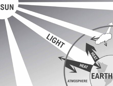 A diagram of how sunlight reaches the earth.